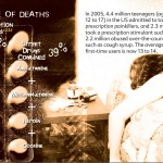 25 The Truth About Prescription Drug Abuse